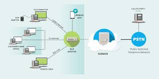 Hosted PBX | MIX Networks What Is Hosted Pbx Voicenext Your Next Phone Company Your Virtual Or Cloud In India Business Systems Noojee Contact Complete Features Guide For Israel Businses Fairpoint Communications Clear Voice Calls No Hdware Bitco Voip Pabx South Africa Euphoria Telecom Velity 101 Options Youtube Yeastar Solution Telephone It Support By Blue Box Bolton 1 Vancouver Telephones