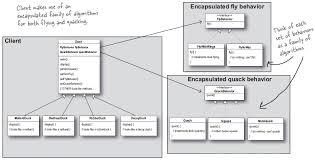 Java Decorator Pattern Sample by Design Patterns Strategy Hello World