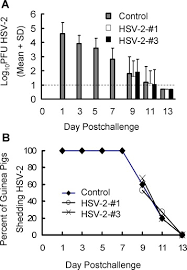 Viral Shedding Herpes Definition by Application Of Shrna Containing Herpes Simplex Virus Type 1 Hsv 1