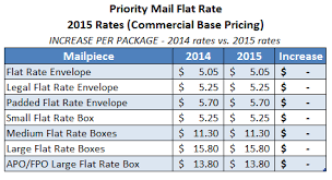 USPS Announces Postage Rate Increase Starts April 26 2015