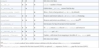 Python Decorators With Arguments by Fluent Python Notes