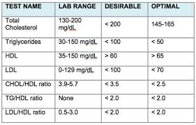 hdl cholesterol range normal normal blood cholesterol levels chart uk best 25 cholesterol