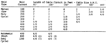 Recommended Cable Sizes For Different Welding Currents