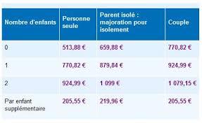 montant du rsa 2015 calcul du rsa