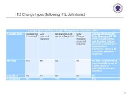 Nd Itd Help Desk by Information Technology Division Executive Office For