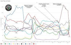 Meta Decks Hearthstone September by Vs Data Reaper Report 63 Vicious Syndicate