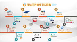 Infographic Smartphone Vendor History  YugaTech