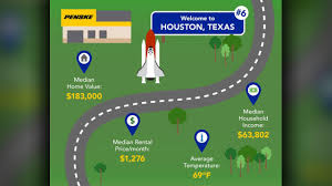 100 Penske Truck Rental Austin Tx Houston Ranks In Top 10 Moving Destinations According To