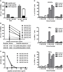 Asymptomatic Viral Shedding Influenza by Frontiers Boosted Influenza Specific T Cell Responses After H5n1