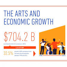 Bea National Economic Accounts Bureau Of Report From Nea Bea Shines Light On The Value Of Creativity Mpaa