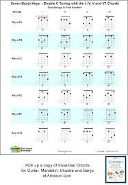 5 String Banjo Keys For Double C Chord Fingering Charts Tuning Chart