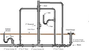 Bathtub Drain Trap Diagram by Home Fix Gurgling Sound Erupts From Bathtub Drain