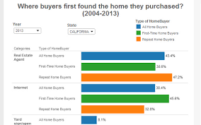 Real Estate Agents Are Mostly Preferred By First Time Homebuyers For Their Initial Housing Search Especially Last Year There Was An Increase Of The