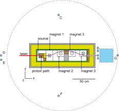 assessment of secondary radiation and radiation protection in