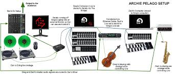 Home Recording Studio Setup Diagram With Turntables Images Gallery