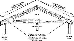 Ceiling Joist Spacing Uk by Building Construction U0026 Finishing