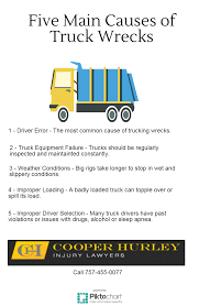 100 Tidewater Trucking The Top Causes Of Truck Wrecks