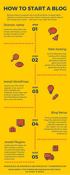 How To Start A Blog In Just 5 Steps [Infographic] - Reginald Chan 5 Best Web Hosting Services For Affiliate Marketers 2017 Review Explaing Cryptic Terminology Humans Bluehost Review The Best Web Hosting Service 25 Cheap Reseller Ideas On Pinterest 50 Off Australian 485 Usd 637 Aud 12 8 Cheapest Providers 2018s Discounts Included Site Make Email How To Make Bit Pak Shinjiru Reviews By 20 Users Expert Opinion Feb 2018 Lunarpages Moon Shot Or Dead Cert We Asked 83 Clients