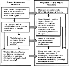 Camp Dresser Mckee Cambridge Ma by Drought Management Planning With Economic And Risk Factors