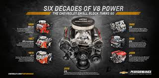 The NEW 405 HP Chevy ZZ6 Crate Engine | TDotPerformance.ca's Red Line Diagram For 5 7 Liter Chevy 350 Data Wiring Diagrams Gm Peformance Parts Ls327 Crate Engine 2002 Avalanche Image Of Truck Years Performance Ls3 With 4l80e Transmission 480 Hp Deep Red Paint Lm7 347ci Base 500hp In Project Shop Hot Rod Network 1977 Small Block Motor Basic Guide Rebuilt A 67 C10 405hp Zz6 To Celebrate 100 Years Of Out With The Old In New Doug Jenkins Garage 60l 366 Lq4 Ls2 Ls6 545 Horse Complete Crate Engine Pro At 60 History Facts More About The That