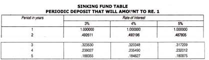 Sinking Fund Factor Calculator by Sinking Fund Method Of Redemption Of Debenture Accounting Entries