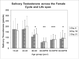 salivary testosterone measurement challenges and