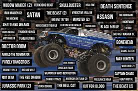 100 Monster Trucks Names Event Horse Part 4 Truck Edition Eventing