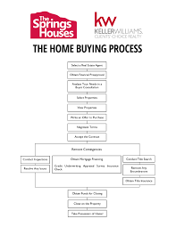 Each Section Deals With A Different Part Of The Home Buying Timeline And They Are Laid Out In Order First Steps You Will Find Things