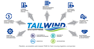 Tailwind Software Creates Enterprise TMS For Small Companies Logos Logistics Inc Tracx Tms Pricing Features Reviews Comparison Of Alternatives Brokerage Truck Load Dth Expeditors Time Dispatch Trucking Best Truck 2018 Freight Broker Software Indepth Video Demo Youtube Supply Chain Infographic On Distribution Transportation Scm Everfocus To Showcase Live Demo At Mats2018 Truckload Archives Reed Answered Everything About Solution App Dr Easy To Use For And Brokerage Software Trucking Tailwind Creates Enterprise Small Companies