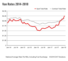 100 Truck Load Rate DAT Freight Index Spot Market Load S Soar In January