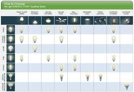 fluorescent lights trendy types fluorescent light bulbs 130