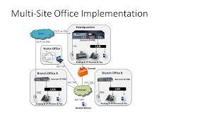 Enterprise Communications & Video Surveillance - Xorcom IP-PBX