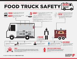 Food Truck Safety (PDF) - Fire Extinguishers Save LivesFire ... Tucson Food Truck Hub On Behance 12 Impressive Facts The Industry Foodee Two Food Truck Icons Stock Vector Illustration Of Lorry 119037576 Halls Are New Eater El Paso Is Growing Up Macd N Loaded Catering Los Angeles Connector Wikipedia Business Plan For Start Up Assignment Help Uk 3 Things You Need To Know About Starting A How To Start A Startup Jungle Government Shutdown Is Destroying Dcs The 10 Most Popular Trucks In America