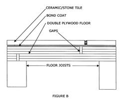 Tiling A Bathroom Floor On Plywood by Floor Tile Installation Methods The Tile Doctor