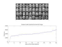 Matlab Ceil To Nearest 10 by 11 4 Pca For Face Recognition