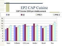 programme cap cuisine programme cap cuisine 56 images programme cap cuisine aacook