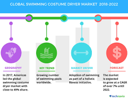 100 Worldwide Pools Global Swimming Costume Dryer Market Increase In The Number Of