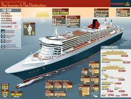 Cruise Ship Sinking Now by Rms Queen Mary 2 Ship Qm2