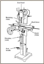 guide for protecting workers from woodworking hazards