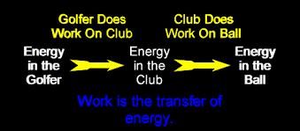 Work Transfer Of Energy