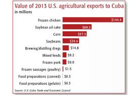 Value Of 2013 US Agricultural Exports To Cuba