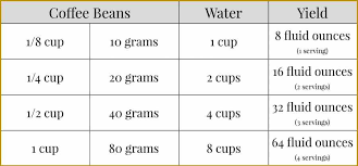 Coffee And Water Ratios For Making French Press