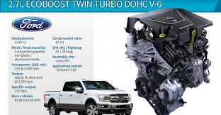 100 Best Ford Truck Wards 10 Engines Winner F150 27L EcoBoost Twin Turbo V