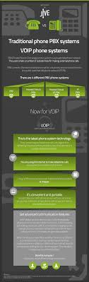 Traditional Phone PBX Vs. VOIP Phone | Infographics Submission Hub Traditional Phones Versus Voip Phone Systems In 2017 Activepbx Voice Quality Iphone 5 Vs Antique Rotary Youtube Business Solutions Business Voip Solutions For Analog Digital Voip Choosing The Right System You Arts Organizations Are You Virtual Or Just Corded Cordless Telephones Ligo Premium Business Office Ip Handsets Pbx Express In Future Can Change From Analog To Digital Phone System Vonage Box Service No Contract Adapter Avaya With 6 New Vertical Products Summit Vs5000b3vu8 4x8