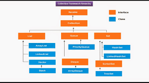 Decorator Pattern Java 8 by Java Ee Java Collection Framework Hierarchy Iterable Collection