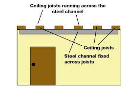 Jack Ceiling Joist Definition by How To Find A Ceiling Joist Www Energywarden Net