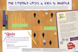 Childrens Halloween Books Online by The Literacy Crisis U0026 Kids In America Halloween Visual Ly