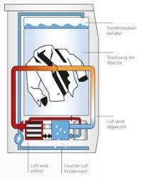 guide pour sèche linge à condensation ou pompe à chaleur