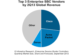 Infonetics Research: Cisco Solidifies Lead In Enterprise Session ... Yeastar S300 Voip Pbx System For Medium Business Buy Ip Jip Tech Patent Us8199746 Using Pstn Reachability To Verify Voip Call Asterisk Pbx What Is A Fullfeatured Open Source Gpl Are The Benefits Of Phone Services For Cisco Engineer Sample Resume Narllidesigncom Ubiquiti Networks Unifi Uvpexecutive Enterprise With Us8752174 And Method Honeypot Media Gateways Market Trends Getting Best Know Ip Telecom Implementing Deployment Pdf Download Available Small Quadro Signaling Cversion