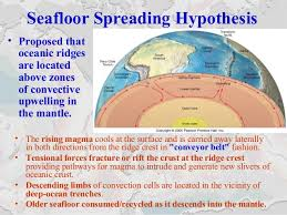 Sea Floor Spreading Subduction Animation by Plate Tectonics